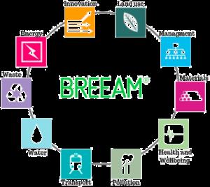 Energy breeam